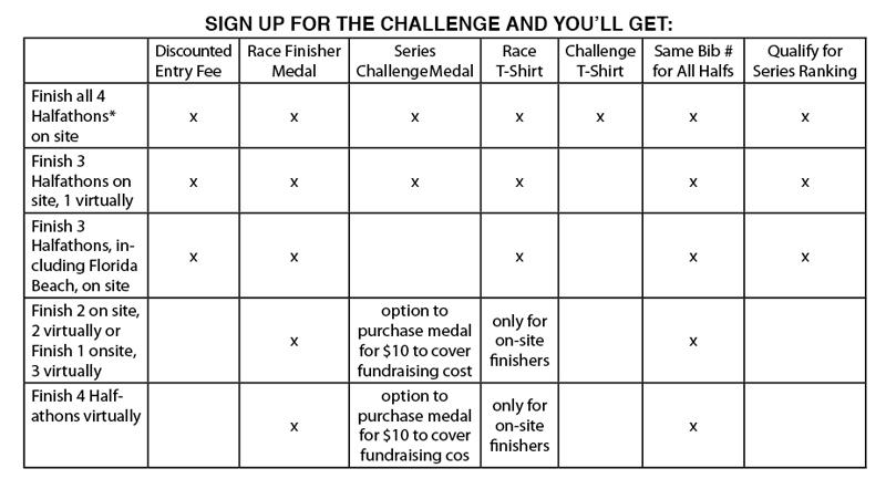 Florida Halfathon Challenge Grid